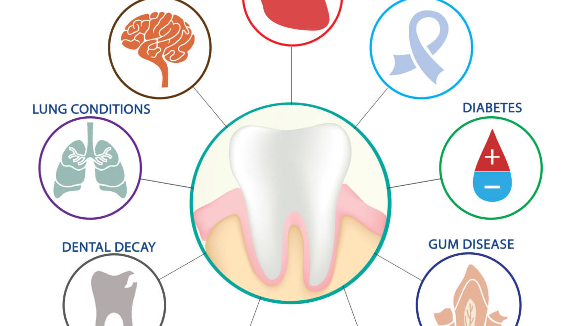 Does your oral care affect the rest of your body?